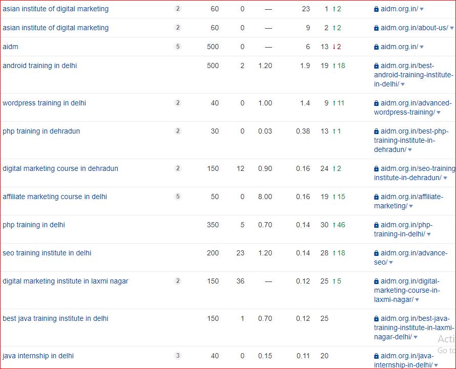 Organic ranking